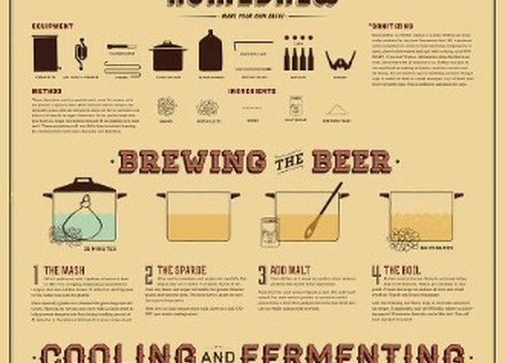 How To Make Homebrew Infographic