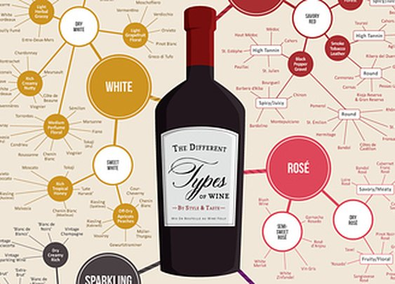 Do You Know About Wine ?