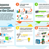 5 Reasons Why Business are Moving to the Cloud | The Smarter Business