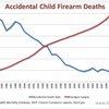 Get the Facts Regarding Children and Guns