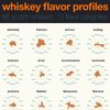 Whiskey Flavor Profiles