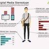 Digital Media Stereotype