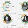 How The World's Most Brilliant People Scheduled Their Days
