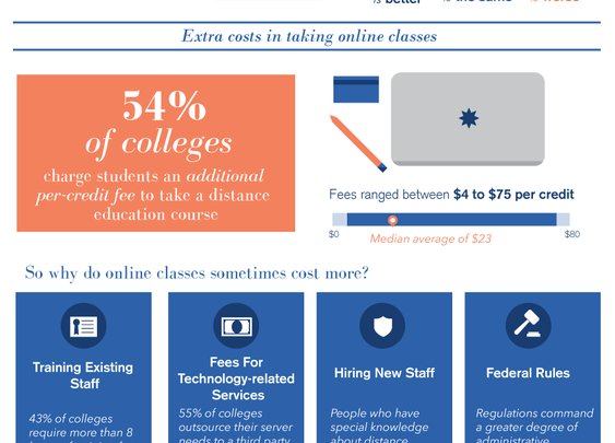 Why do online colleges cost more than traditional in person colleges?
