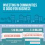 Investing in Communities is good for Business