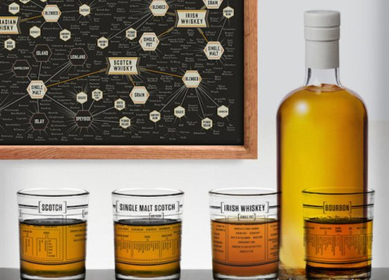 Whiskey Glasses That Explain The Taxonomy of Spirits