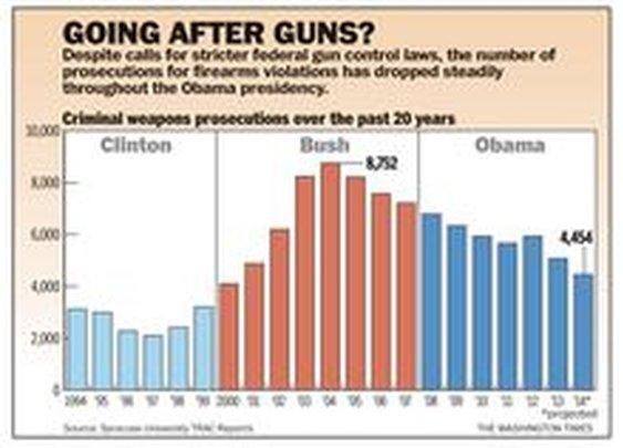 Gun prosecutions plummet