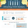 How Can You Recruit For Your Stem Jobs?