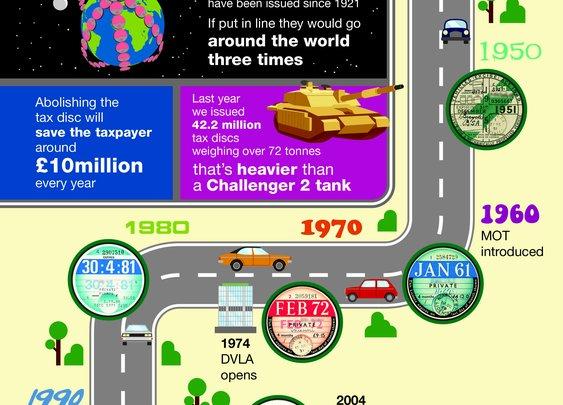 October 2014: forget car tax discs