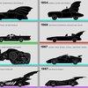 Visual History of the Batmobile