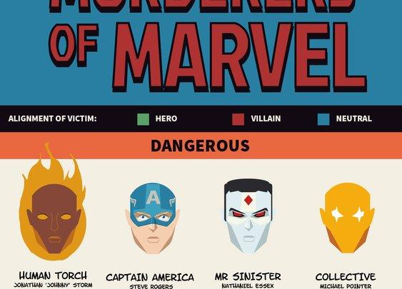 Marvel Murderers | Tell Me Morph