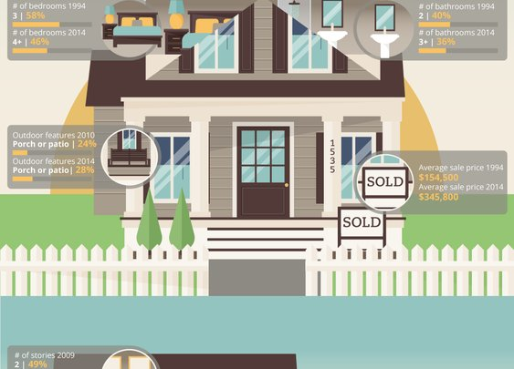 SelfStorage.com Moving BlogThe evolution of the American home [infographic]