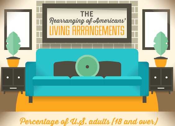 The Rearrangement of Americans' Living Arrangements - SpareFoot Blog