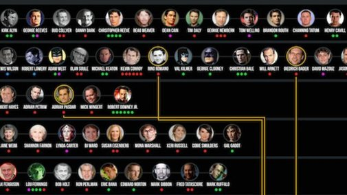 How Many Actors Have Played Your Favorite Superheroes?