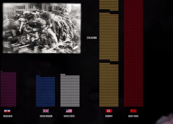 World War II: Loss of Life Visualized - YouTube