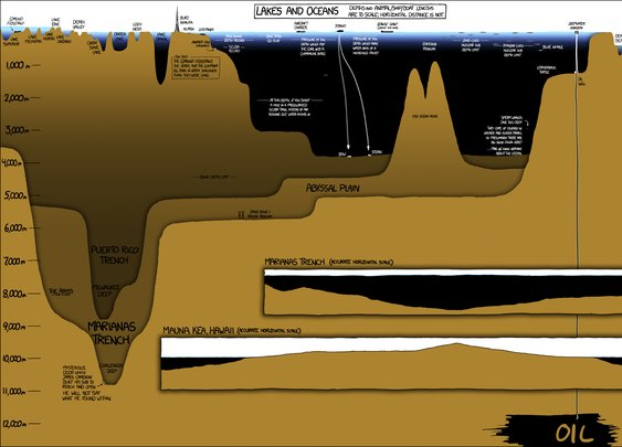 Lake and ocean depths