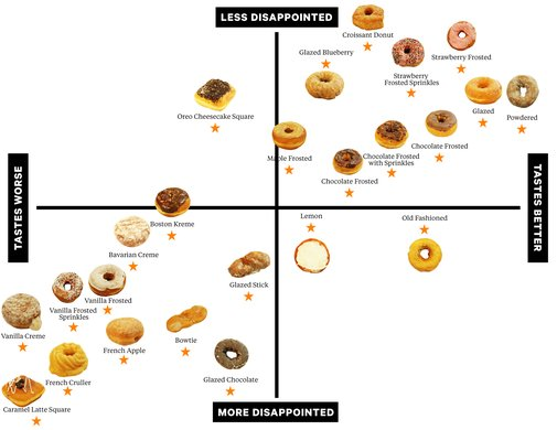 The Official Dunkin' Donuts Power Rankings - Lucky Peach