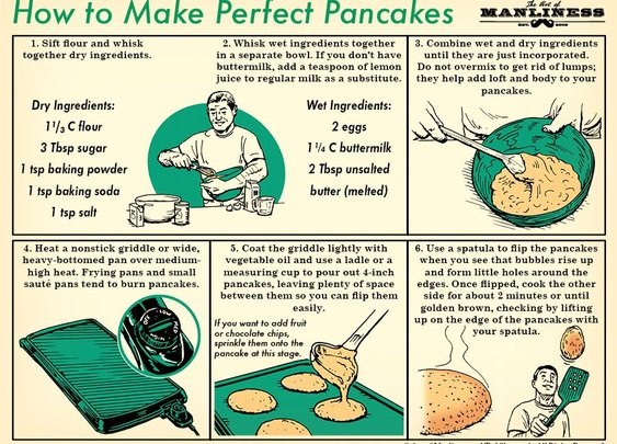 How to Make Perfect Pancakes: An Illustrated Guide | The Art of Manliness