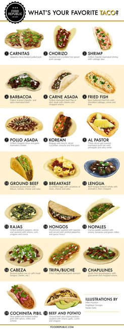 What 39 s your favorite taco the rankings are in food - Different types of cuisines in the world ...