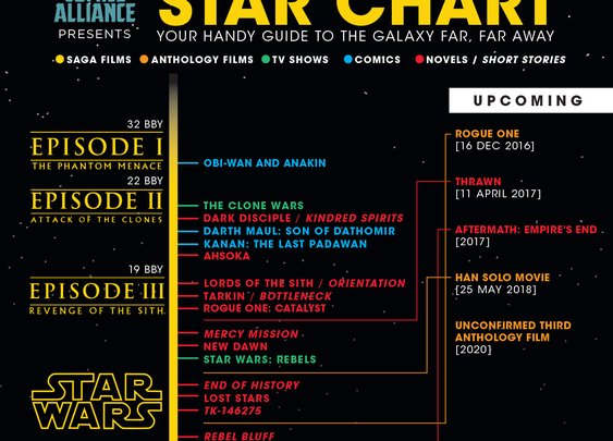 Infographic: The New Star Wars Canon Timeline