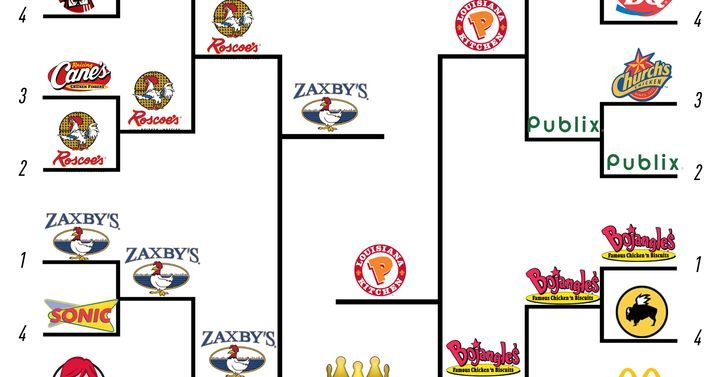 Here is the world's definitive fried chicken bracket - SBNation.com