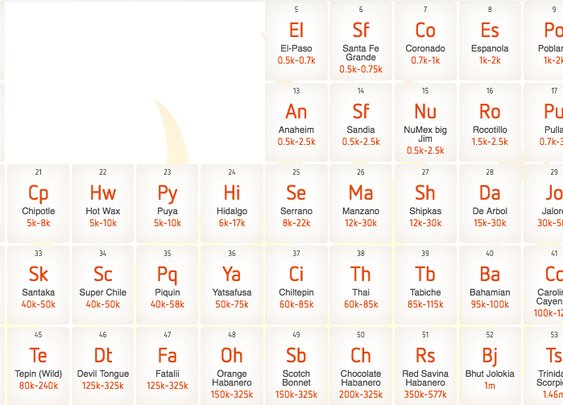 Oh Hey, An Interactive Chili Pepper Periodic Table! - Food Republic