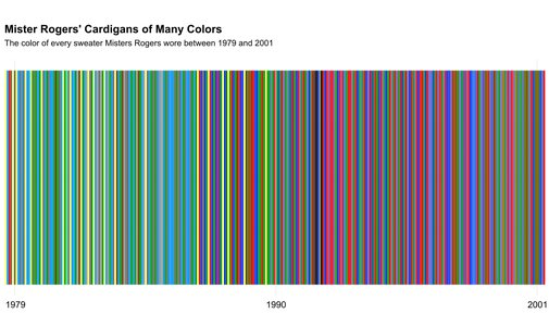 Every Color Of Cardigan Mister Rogers Wore From 1979–2001