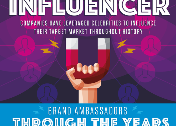 Evolution of Influencers [INFOGRAPHIC]