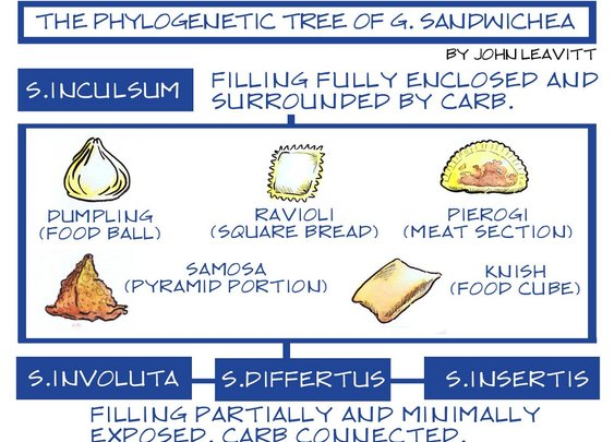 The Definitive Sandwich Family Tree – The Nib – Medium
