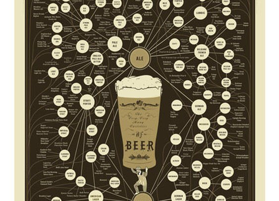 Pop Chart Lab — The Very, Very Many Varieties of Beer