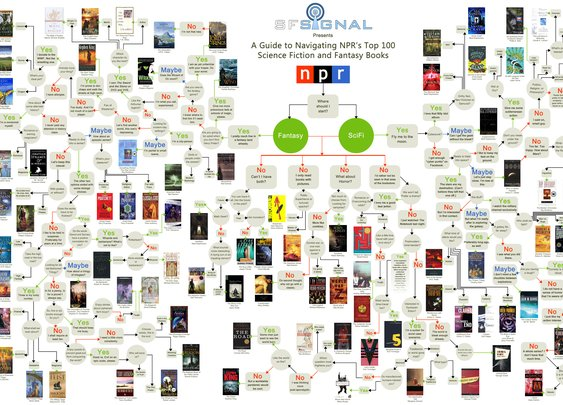 Flowchart of the NPR's Top 100 Science-Fiction Books