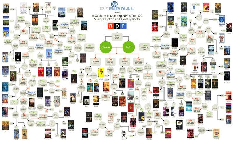 Flowchart of the NPR's Top 100 Science-Fiction Books