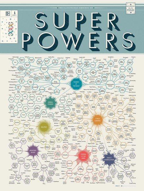 Amazing Superpower Chart