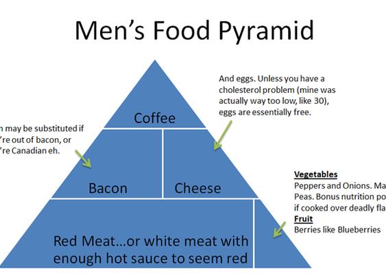 The Real Men's Food Pyramid