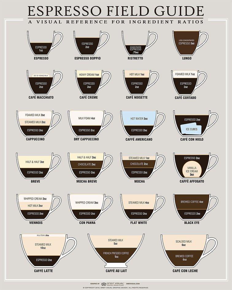 Espresso Field Guide