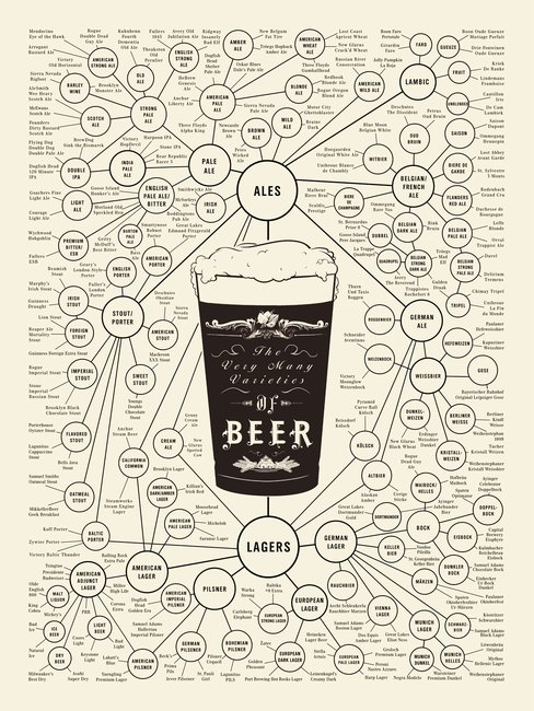 Behold! The ultimate beer infographic.