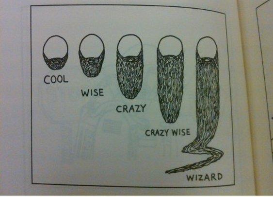 Beard Length | COLTMONDAY.com – A Whole Lot Of Awkward