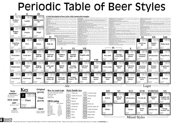 Periodic Table of Beer Styles: http://www.mashspargeboil.com/periodic-table-of-beer-styles/