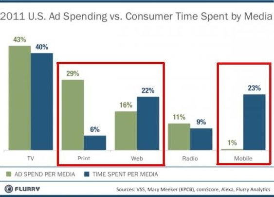 The future of advertising — and media — in one graph - The Washington Post