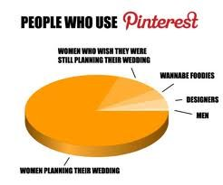 People who use Pinterest