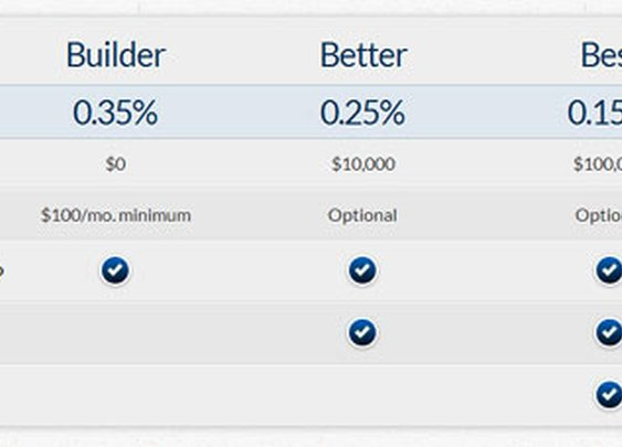 Betterment Lowers Fees Substantially: Also Launches Traditional And Roth IRAs To All