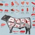 An Interactive Visual Guide to the Common Cuts of Beef