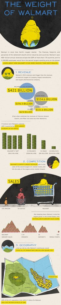 Infographic Of The Day: Walmart Dwarfs Entire Industries And Nations  | Fast Company