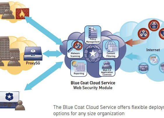 Blue Coat Cloud Services