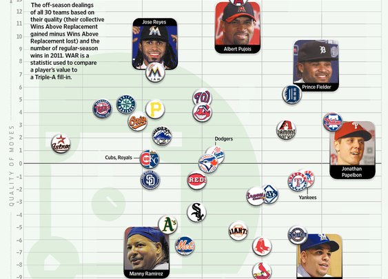 Wall Street Journal says Nats had fourth best offseason