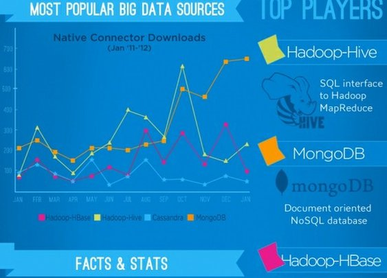 Cloud #Infographic: The Most Popular Big Data Sources