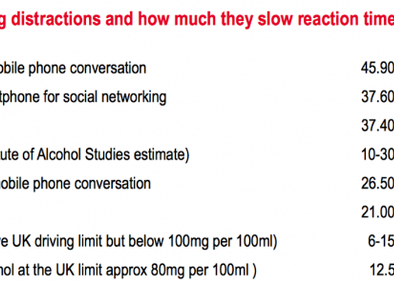 Using Facebook while driving more dangerous than drinking, texting or marijuana