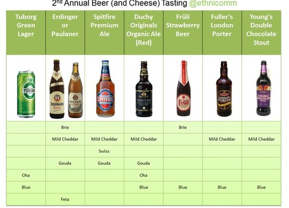 Beers / Wheat beer is the most versatile when it comes to cheese pairings! I was surprised that blue cheese went with many different types of beer.