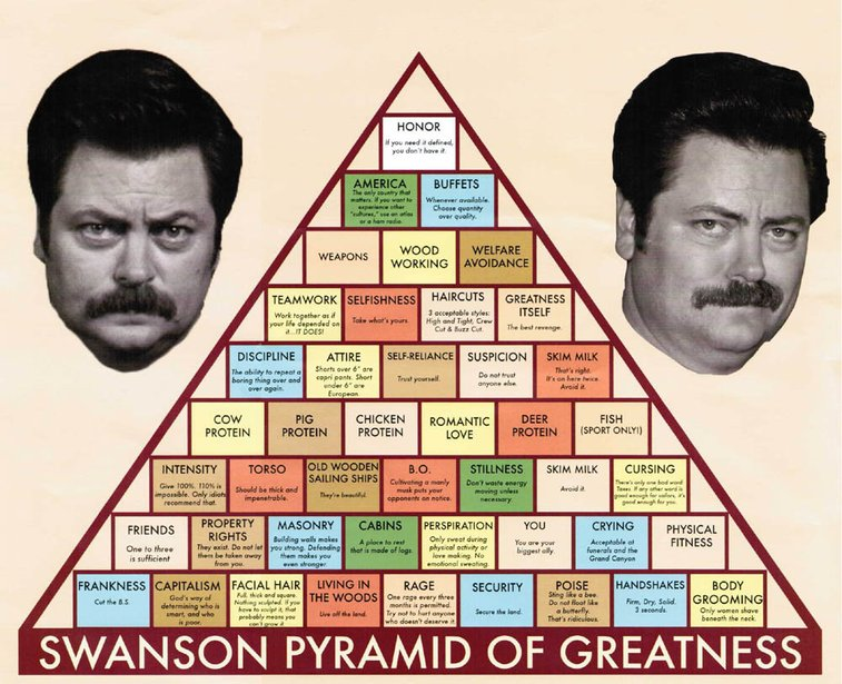 Swanson Pyramid of Greatness