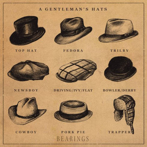 Know Your Hats